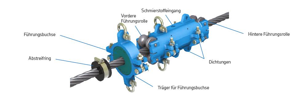 Drahtseil-Schmiersystem Aufbau 2