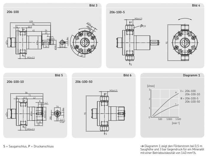 Drehkolbenpumpe 206-100 Zeichnungen