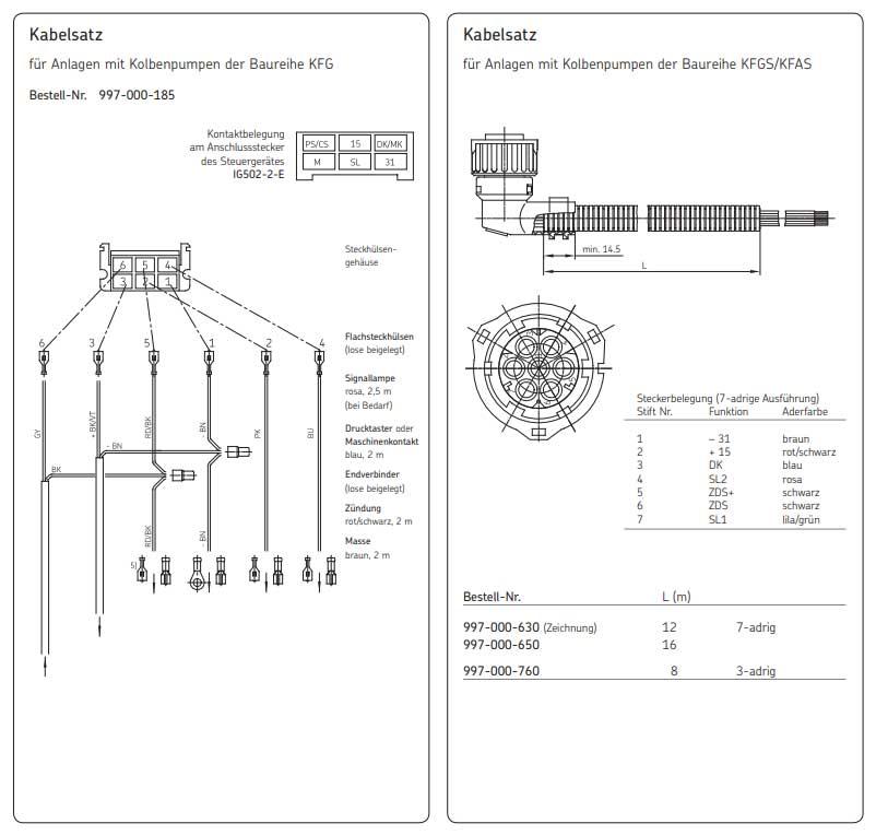 Kabelsatz für IG502