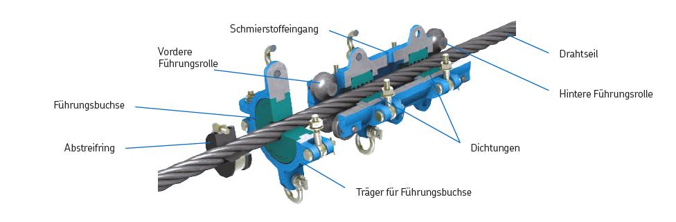Drahtseil-Schmiersystem Aufbau 1