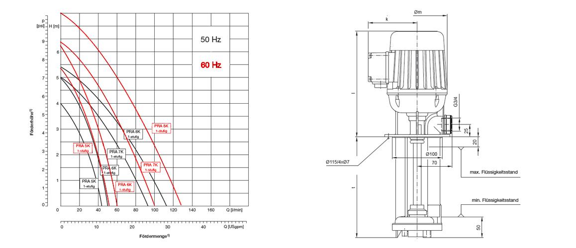 PRA 7K Leistung, technische Zeichnung